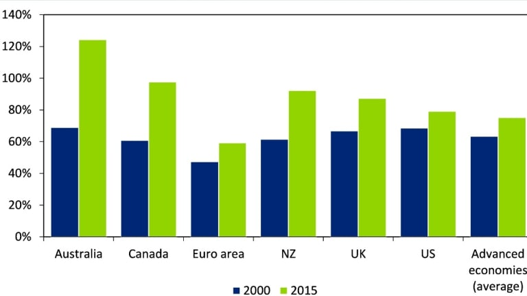 Household debt relative to GDP. Source: Deloitte Access Economics, Bank for International Settlements