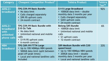 Choice's like-for-like comparisons of Telstra and its rivals' products.