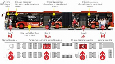 A proposed Canberra bus model as part of the Liberal plan