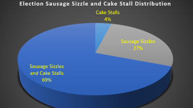 Cake stalls are nearly a given at election sausage sizzle stalls.