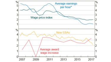 Wage growth (year ended). *9-quarter centred moving average.