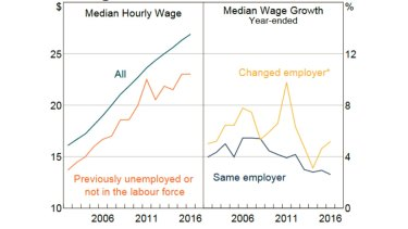 Wages and labour market turnover. *Smoothed with a 3-year centred moving average