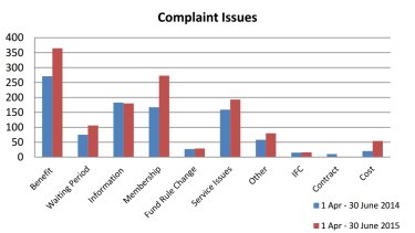Number of complaints by issue to the Private Health Insurance Ombudsman.