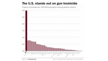 US's annual gun homicide rate of 2.97 fatalities per 100,000 people is triple the rate seen in most of the world's other wealthy nations.