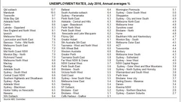 CommSec's figures show Mandurah has a 10.5% unemployment rate with WA's average at 6%.