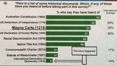 The survey results relating to the awareness of the Magna Carta by Australians.