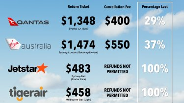 Cancellation fees are often excessive, while other airlines offer no refund at all.
