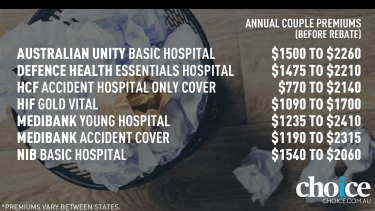 Choice has identified seven of the worst, but popular, junk health insurance policies.