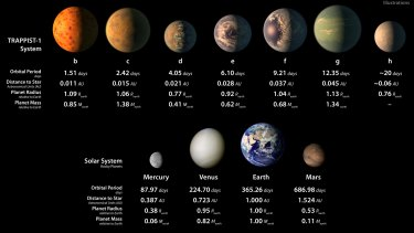 Top row: TRAPPIST-1 planetary orbital periods, distances from their star, radii and masses as compared to those of Earth. The bottom row shows data about Mercury, Venus, Earth and Mars.