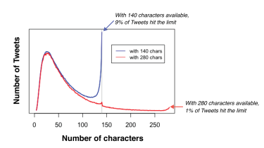 The length of the average tweet didn't change much during the test, but people bumped up against the limit less.