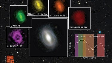 A galaxy from the GAMA survey observed at different wavelengths from the far ultraviolet to the far infrared. The inset graph shows how much energy is being generated at the different wavelengths.