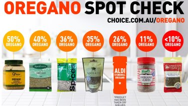 Choice's investigation found seven out of 12 oregano products were less than 50 per cent oregano leaves.