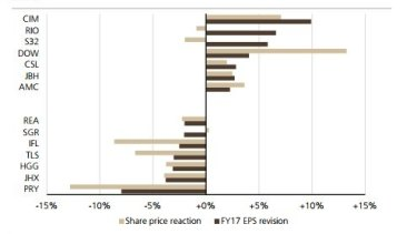 Best and worst ASX 100 earnings per share revisions and share price reactions following results ahead of this week.