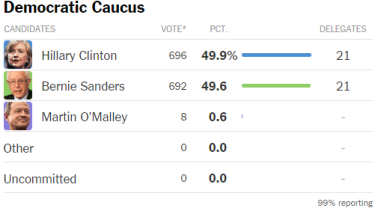 The latest results for the Democratic Caucus.