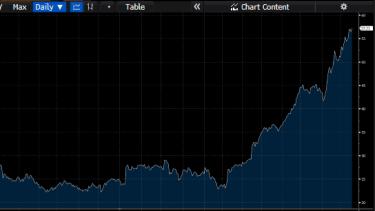 Magellan Finance Group share price since mid-2017