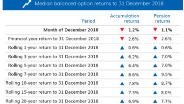 Interim super fund results.