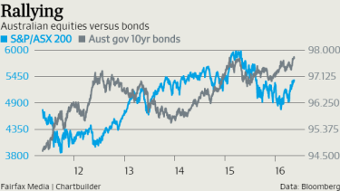 Bonds have rallied, pushing yields to an 141 year low.