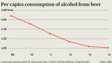 Woolworths and Coles are also keen to see the decline in the mainstream beer segment reversed.