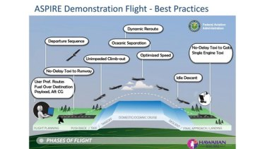 A breakdown of the flight processes that can create efficiencies.
