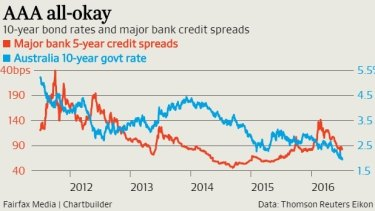 So far government and Australian bank borrowing costs are showing no concerns about a loss of the AAA rating.