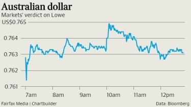 How the dollar tracked while Phil Lowe was speaking.