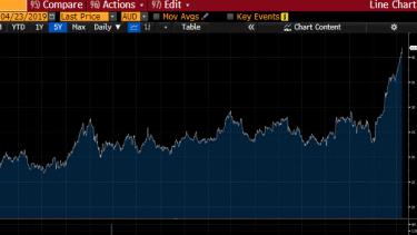 Magellan share price