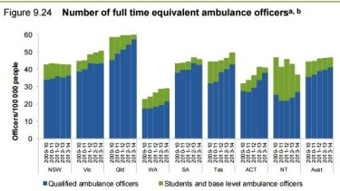 NSW has a relatively low number of ambulance officers per capita compared with other states.