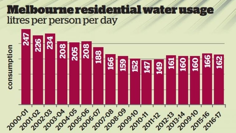 Photo SOURCE Melbourne Water System Strategy  sc 1 st  The Age & Prediction Melbourne could begin to run short of water by 2028