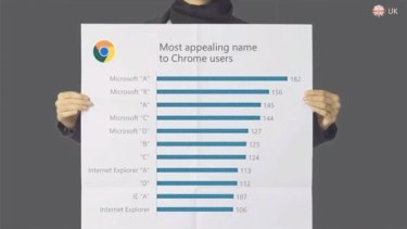 A screen from Microsoft's event shows the results of a poll of Google Chrome users on what the new browser should be called.