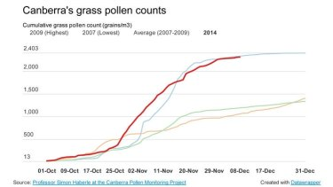 Graph showing grass pollen counts for Canberra 2014 compared to previous years.