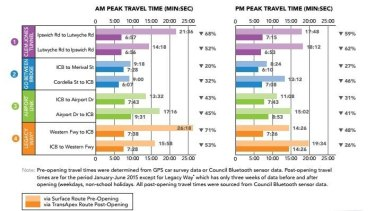 Brisbane City Council's TransApex travel time comparisons.