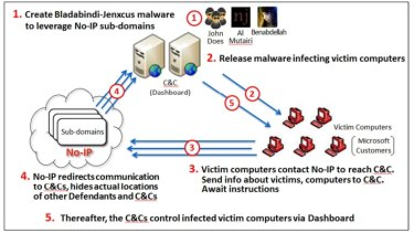 A diagram showing how crooks abused no-ip.com's services to control malware networks.