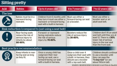 Confusion About Child Car Restraints Raises Risk Of Injury