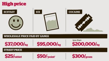 Sydney home drug deliveries: Crime gangs rake in $150,000 a fortnight