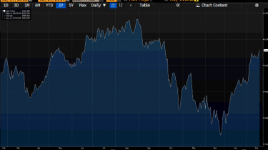 S&P/ASX 200 index is up at four-month highs today despite some surprisingly bad results.