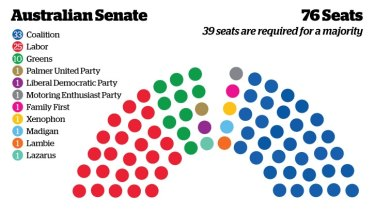 How the current Senate stacks up.