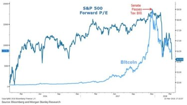 Bitcoin and US stocks: SO much in common.
