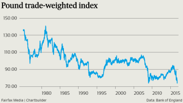 The sterling has dropped to 31-year lows against the US dollar.