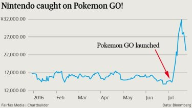 Nintendo has forecast a 37 per cent rise in operating profit to 45 billion yen.