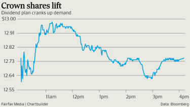 Crown Resorts shares got an immediate lift in ASX trading on Thursday.