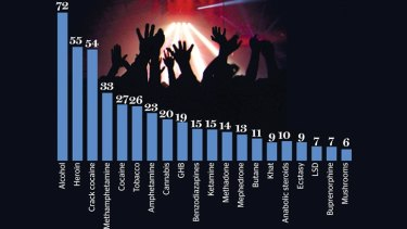 This graph assesses the harms to individuals and society caused by 20 different drugs, taking into account physical and psychological harm, injury, crime and economic cost among other categories. <i>Source: The Lancet</i>