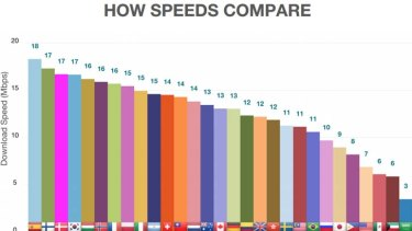 How 4G mobile download speeds compare around the world.