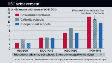 Public schools beat private rivals in HSC comparison