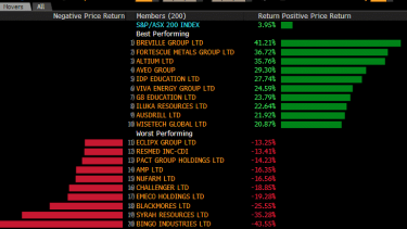 The biggest changes in stock prices over the past month among ASX 200 stocks