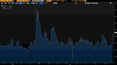 ASX VIX is up at 15 compared to an average of 12.4