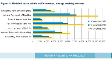 2014 estimates show 14.585 trucks to be clogging the endpoint of Roe Highway if Roe 8 not built - a big leap.