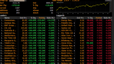 Listed stocks that have added the most to the post-GFC recovery.