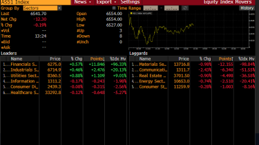 Sector performances in early afternoon.