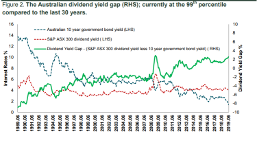 The solid green line (gap between dividend yields and interest rates) is at 30 year highs.