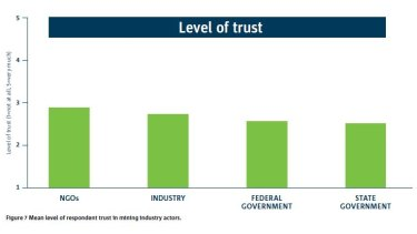 The level of trust was below the midpoint for all parties to the mining industry.